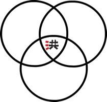 Tři aspekty Practical Hung Kyun